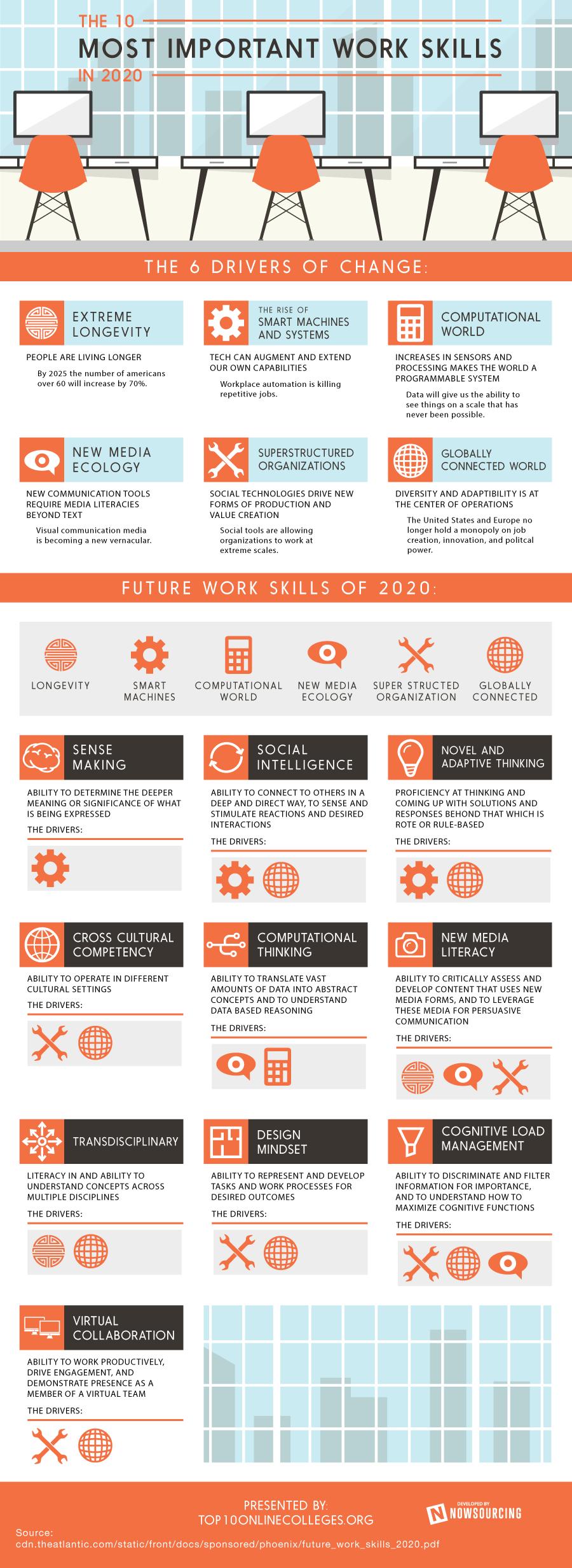 Werkvaardigheden in 2020
